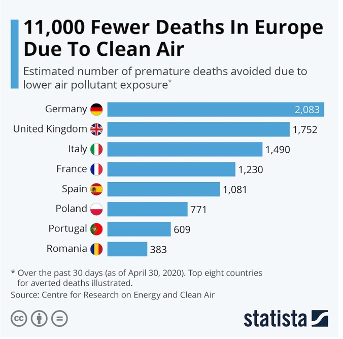 Number of deaths avoided in Europe with clean air during covid-19
