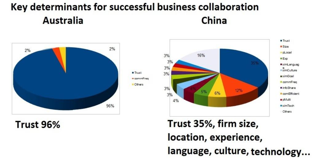 Key Determinants for Successful Business Collaboration - Differences in Australia and China