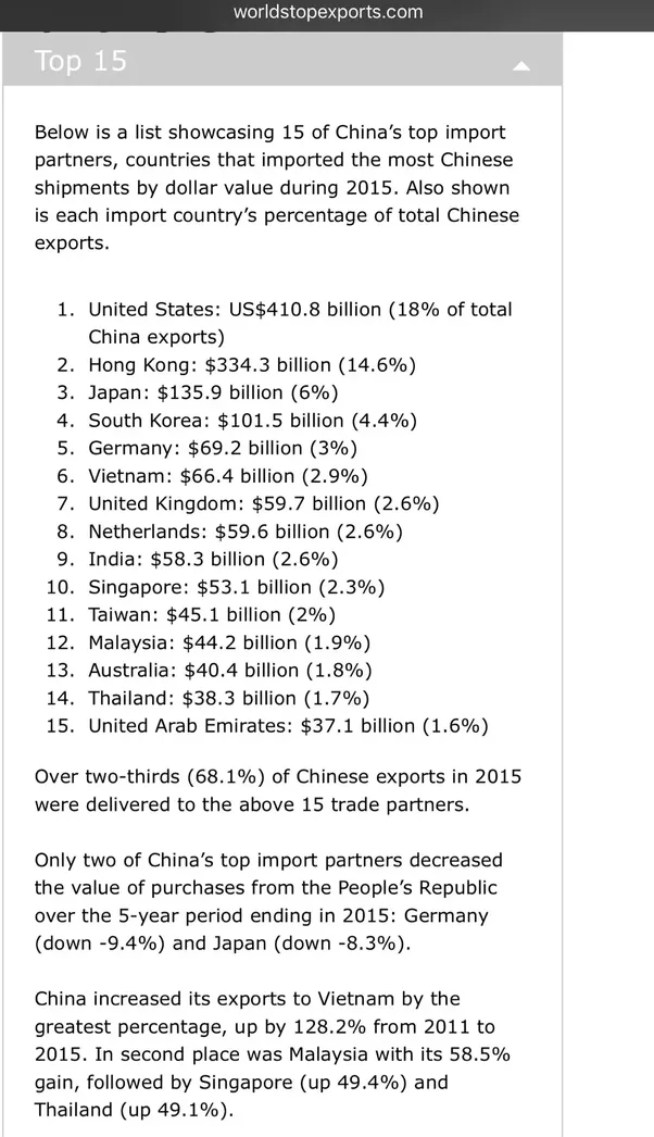 China's top 15 import partners
