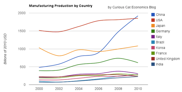 Manufacturing Production by Country