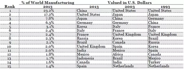 Manufacturing Value Added of Different Countries