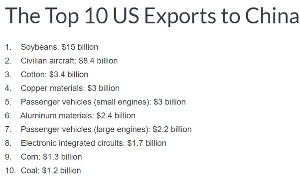 The Top 10 US Exports to China