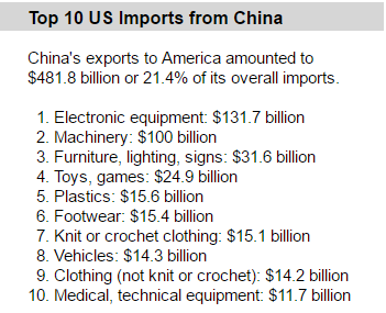 What Will Happen if US Stops Importing from China | Business